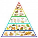 Τί γνωρίζεις για την διατροφική πυραμίδα;